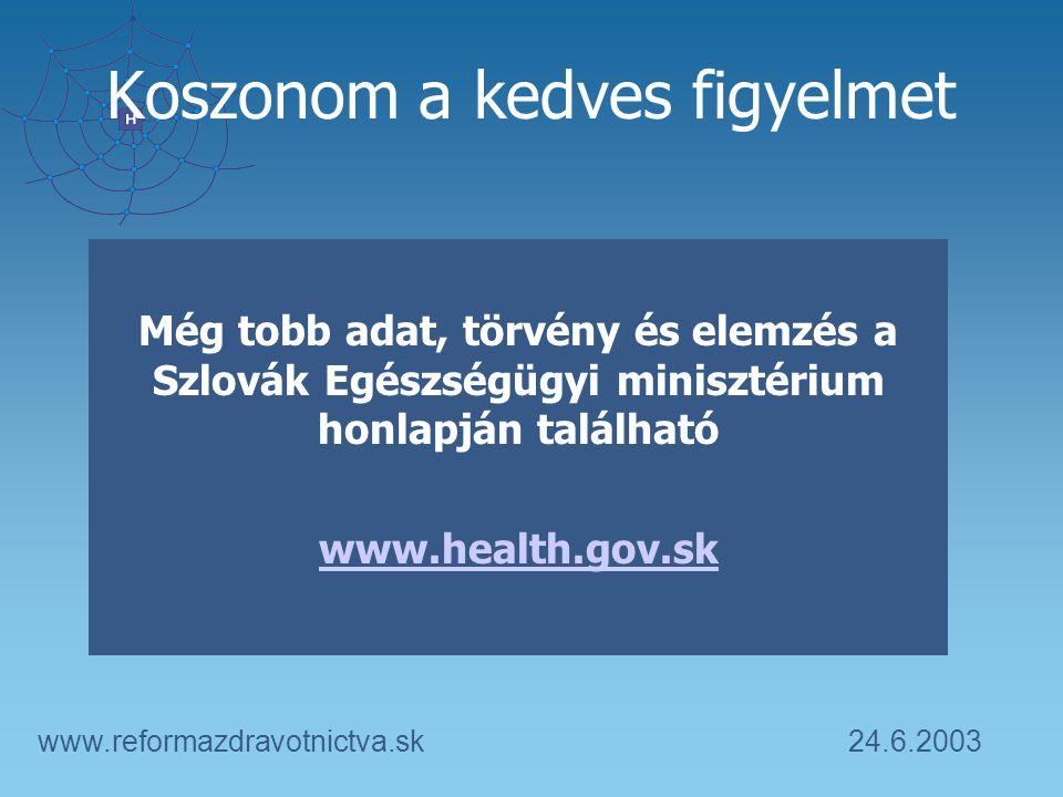 24.6.2003www.reformazdravotnictva.sk Még tobb adat, törvény és elemzés a Szlovák Egészségügyi minisztérium honlapján található www.health.gov.sk Koszonom a kedves figyelmet