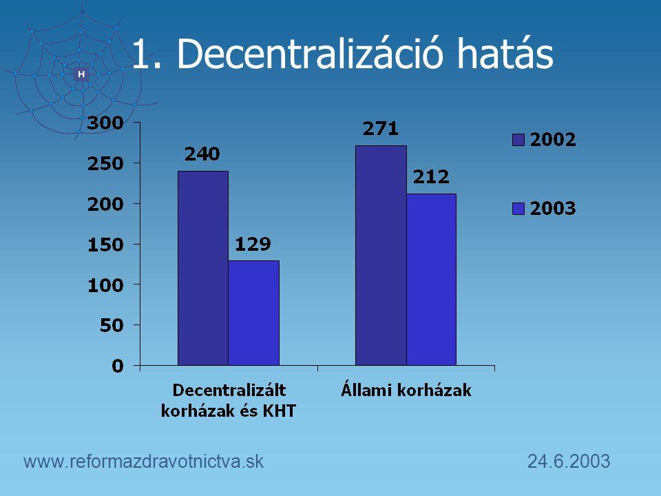 24.6.2003www.reformazdravotnictva.sk 1. Decentralizáció hatás