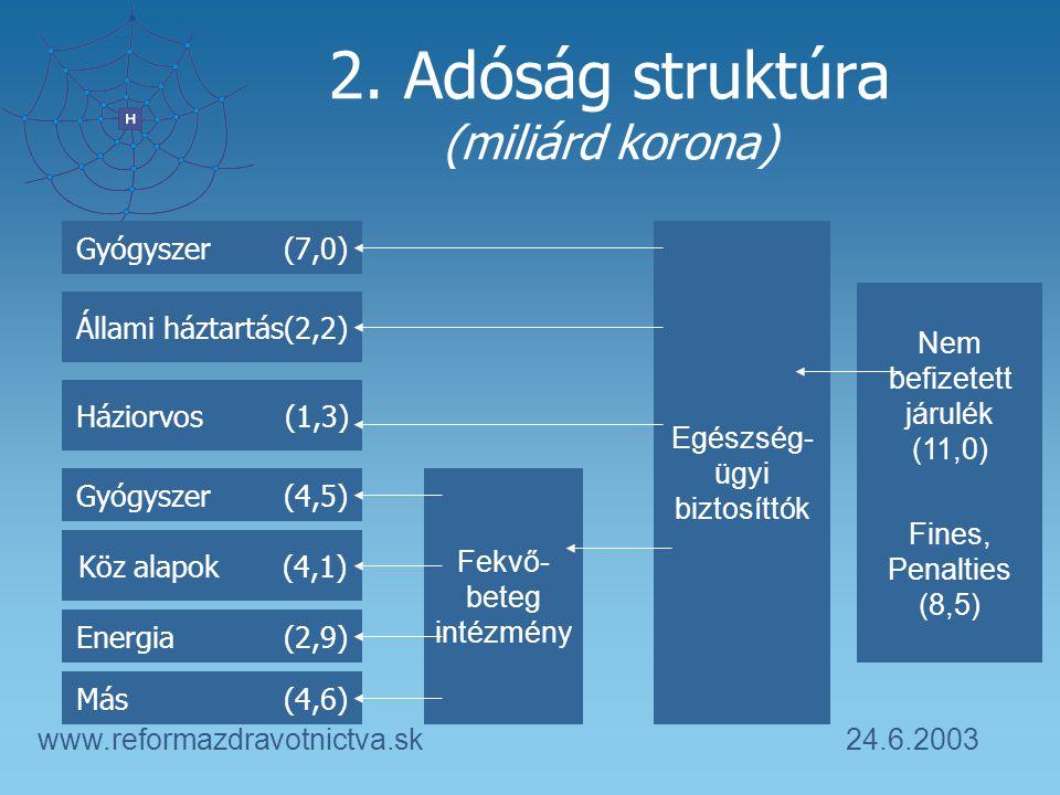 24.6.2003www.reformazdravotnictva.sk 2. Adóság struktúra (miliárd korona) Gyógyszer (7,0) Egészség- ügyi biztosíttók Fekvő- beteg intézmény Nem befize