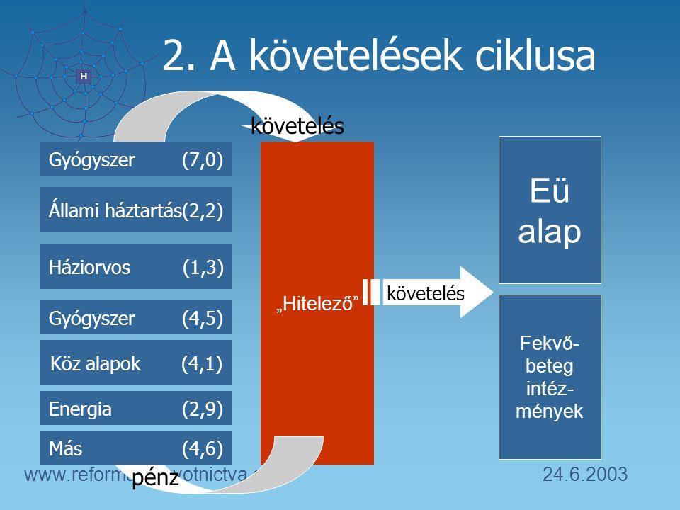 """24.6.2003www.reformazdravotnictva.sk 2. A követelések ciklusa Fekvő- beteg intéz- mények """"Hitelező"""" pénz követelés Eü alap követelés Gyógyszer (7,0) Á"""