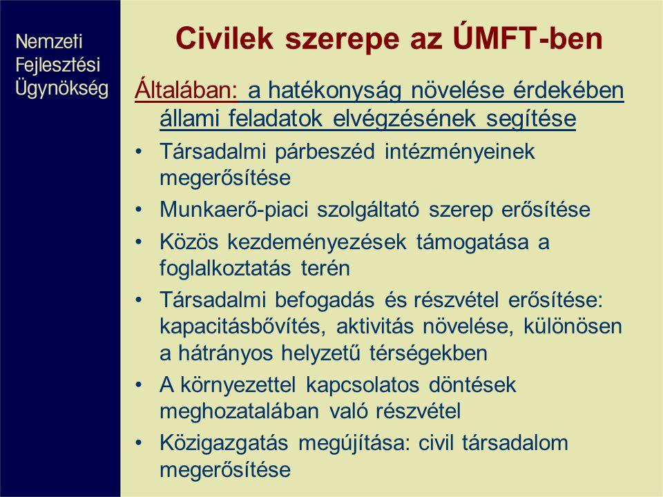 Civilek szerepe az ÚMFT-ben Általában: a hatékonyság növelése érdekében állami feladatok elvégzésének segítése Társadalmi párbeszéd intézményeinek megerősítése Munkaerő-piaci szolgáltató szerep erősítése Közös kezdeményezések támogatása a foglalkoztatás terén Társadalmi befogadás és részvétel erősítése: kapacitásbővítés, aktivitás növelése, különösen a hátrányos helyzetű térségekben A környezettel kapcsolatos döntések meghozatalában való részvétel Közigazgatás megújítása: civil társadalom megerősítése