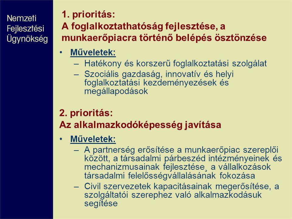 1. prioritás: A foglalkoztathatóság fejlesztése, a munkaerőpiacra történő belépés ösztönzése Műveletek: –Hatékony és korszerű foglalkoztatási szolgála