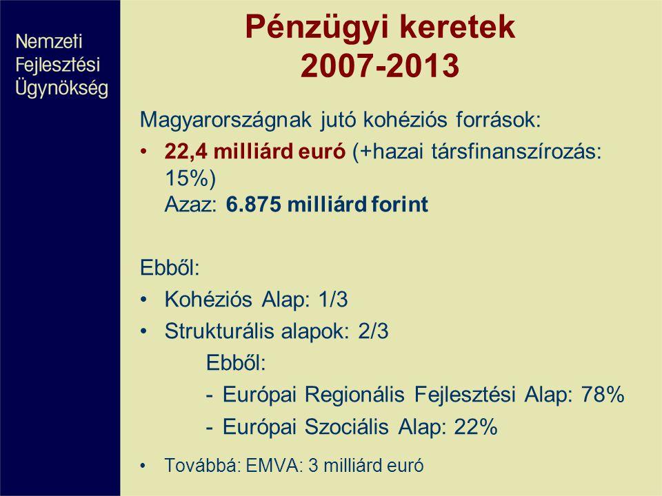 Pénzügyi keretek 2007-2013 Magyarországnak jutó kohéziós források: 22,4 milliárd euró (+hazai társfinanszírozás: 15%) Azaz: 6.875 milliárd forint Ebből: Kohéziós Alap: 1/3 Strukturális alapok: 2/3 Ebből: -Európai Regionális Fejlesztési Alap: 78% -Európai Szociális Alap: 22% Továbbá: EMVA: 3 milliárd euró