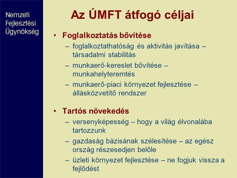 Az ÚMFT átfogó céljai Foglalkoztatás bővítése –foglalkoztathatóság és aktivitás javítása – társadalmi stabilitás –munkaerő-kereslet bővítése – munkahelyteremtés –munkaerő-piaci környezet fejlesztése – állásközvetítő rendszer Tartós növekedés –versenyképesség – hogy a világ élvonalába tartozzunk –gazdaság bázisának szélesítése – az egész ország részesedjen belőle –üzleti környezet fejlesztése – ne fogjuk vissza a fejlődést