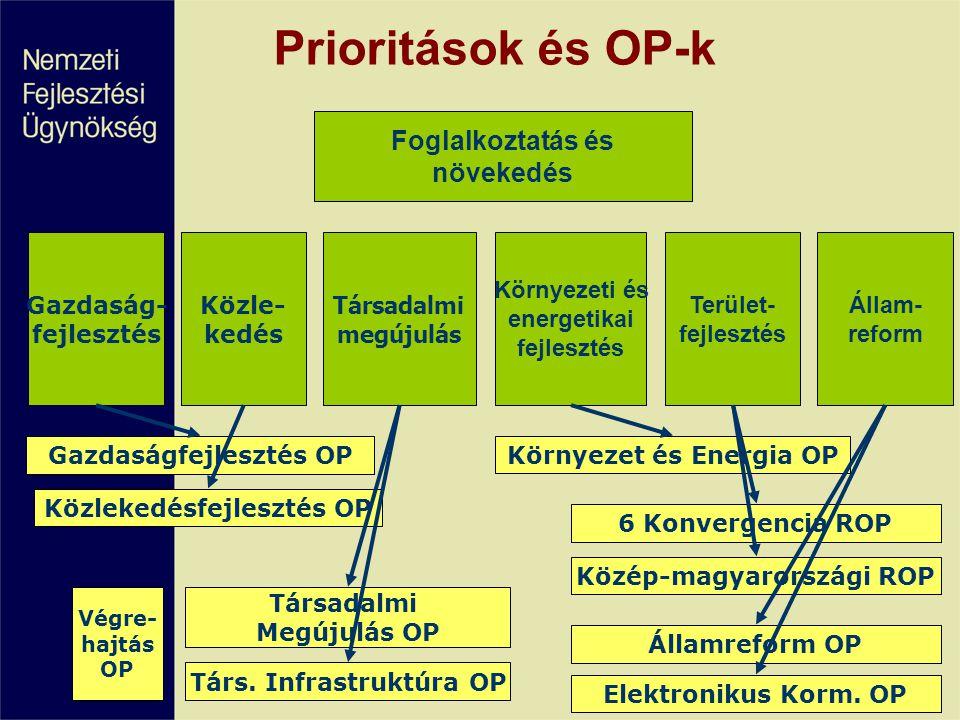 Prioritások és OP-k Társadalmi megújulás Gazdaság- fejlesztés Közle- kedés Környezeti és energetikai fejlesztés Állam- reform Terület- fejlesztés Foglalkoztatás és növekedés Gazdaságfejlesztés OP Közlekedésfejlesztés OP Környezet és Energia OP Társadalmi Megújulás OP Társ.