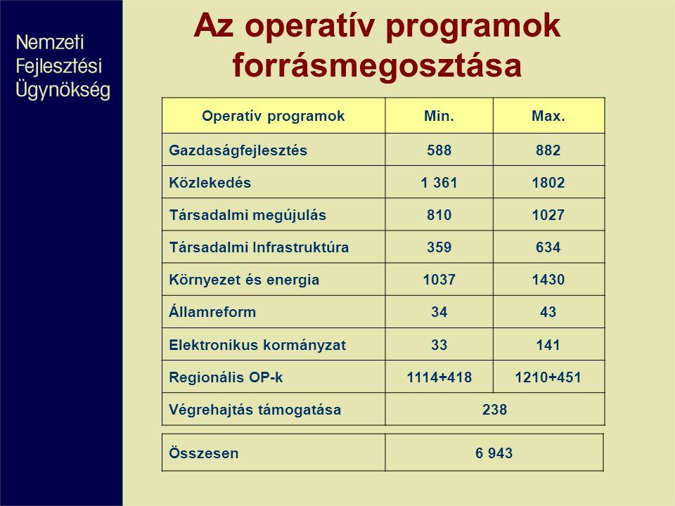 Az operatív programok forrásmegosztása Operatív programokMin.Max.