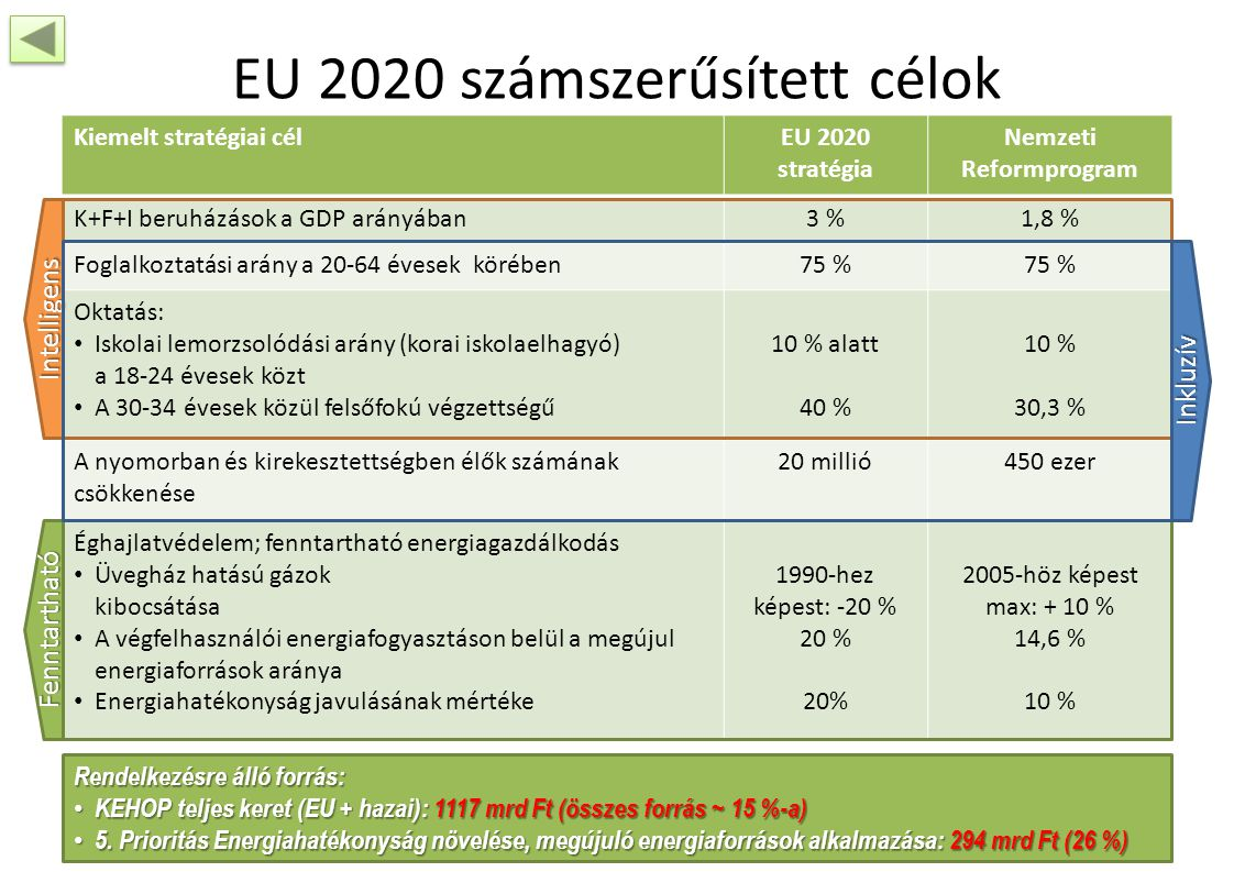 EU 2020 számszerűsített célok Kiemelt stratégiai célEU 2020 stratégia Nemzeti Reformprogram K+F+I beruházások a GDP arányában3 %1,8 % Foglalkoztatási arány a 20-64 évesek körében75 % Oktatás: Iskolai lemorzsolódási arány (korai iskolaelhagyó) a 18-24 évesek közt A 30-34 évesek közül felsőfokú végzettségű 10 % alatt 40 % 10 % 30,3 % A nyomorban és kirekesztettségben élők számának csökkenése 20 millió450 ezer Éghajlatvédelem; fenntartható energiagazdálkodás Üvegház hatású gázok kibocsátása A végfelhasználói energiafogyasztáson belül a megújul energiaforrások aránya Energiahatékonyság javulásának mértéke 1990-hez képest: -20 % 20 % 2005-höz képest max: + 10 % 14,6 % 10 % Intelligens Fenntartható Inkluzív Rendelkezésre álló forrás: KEHOP teljes keret (EU + hazai): 1117 mrd Ft (összes forrás ~ 15 %-a) KEHOP teljes keret (EU + hazai): 1117 mrd Ft (összes forrás ~ 15 %-a) 5.
