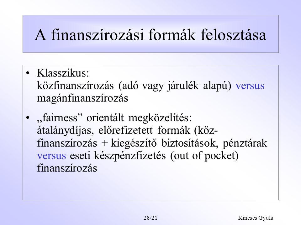 Kincses Gyula28/20 A keresleti oldal élénkítése - a magánfinanszírozás átértékelése