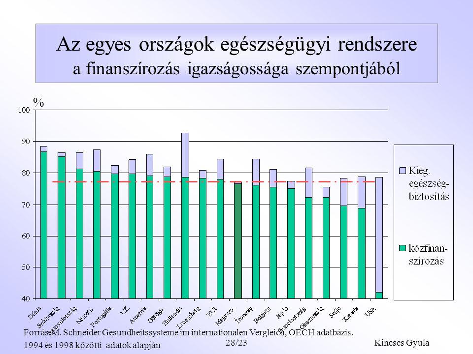 Kincses Gyula28/22 A magánfinanszírozás alapvető kérdései A magánfinanszírozás milyen területeket érint: mennyire hátráltatja a gyógyulást a szolgáltatások fizetéshez kötése, azaz mennyiben alapvetőek a csak a magánfinanszírozás terhére igénybevevő szolgáltatások a szolgáltatás igénybevétele mennyire függ az aktuális fizetőképességtől, milyen arányú az átalánydíjas, előrefizetett magánfinanszírozás aránya.