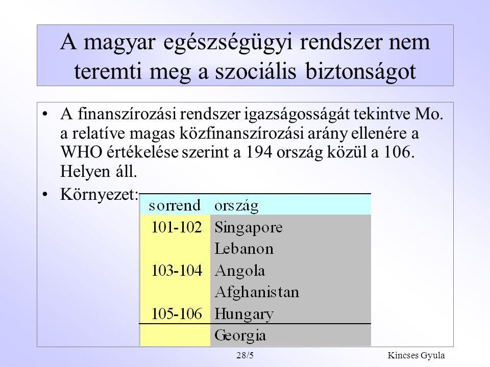 Kincses Gyula28/25 Javaslat a magánfinanszírozás szervezeti átalakítására Az Egészség számlák rendszerének bevezetése (MSA magyar adaptációja) Az egészségpénztár szabályozási rendszerének átalakítása –100%-ban szolidaritás elvű tagdíj a pénztár közösségi szolgáltatásaira szűrés, egyéb prevenciós és életmód programok, szolgáltatás-szervezés és fogyasztóvédelem.
