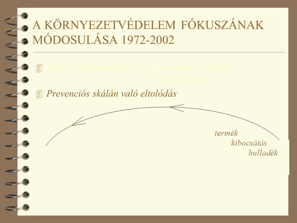 A KÖRNYEZETVÉDELEM FÓKUSZÁNAK MÓDOSULÁSA 1972-2002 4 Erőforrások kimerülése -> környezet terhelése (szennyezése) 4 Prevenciós skálán való eltolódás gy