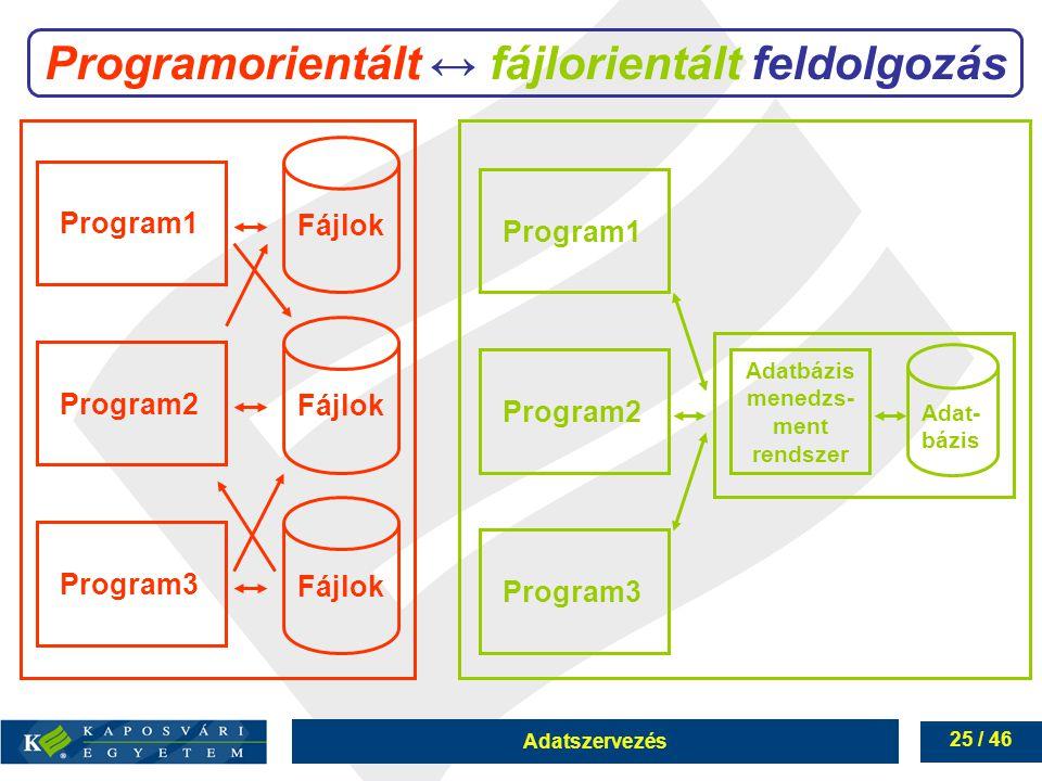 Adatszervezés 25 / 46 Programorientált ↔ fájlorientált feldolgozás Fájlok Program1 Program2 Program3 Program1 Program2 Program3 Adatbázis menedzs- men
