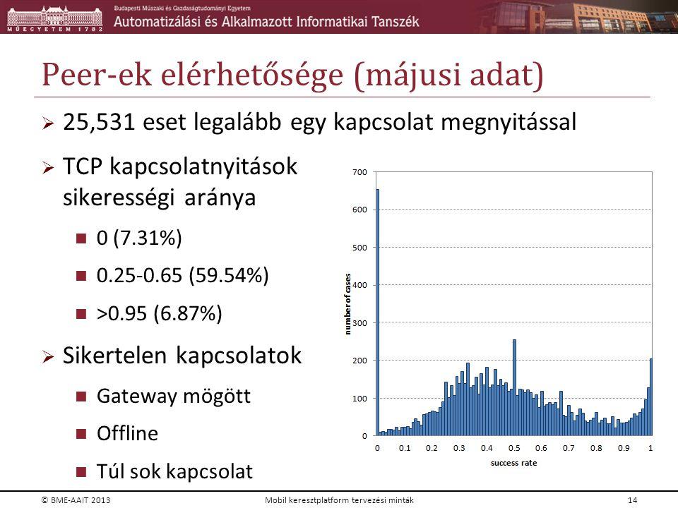 Peer-ek elérhetősége (májusi adat)  25,531 eset legalább egy kapcsolat megnyitással  TCP kapcsolatnyitások sikerességi aránya 0 (7.31%) 0.25-0.65 (5