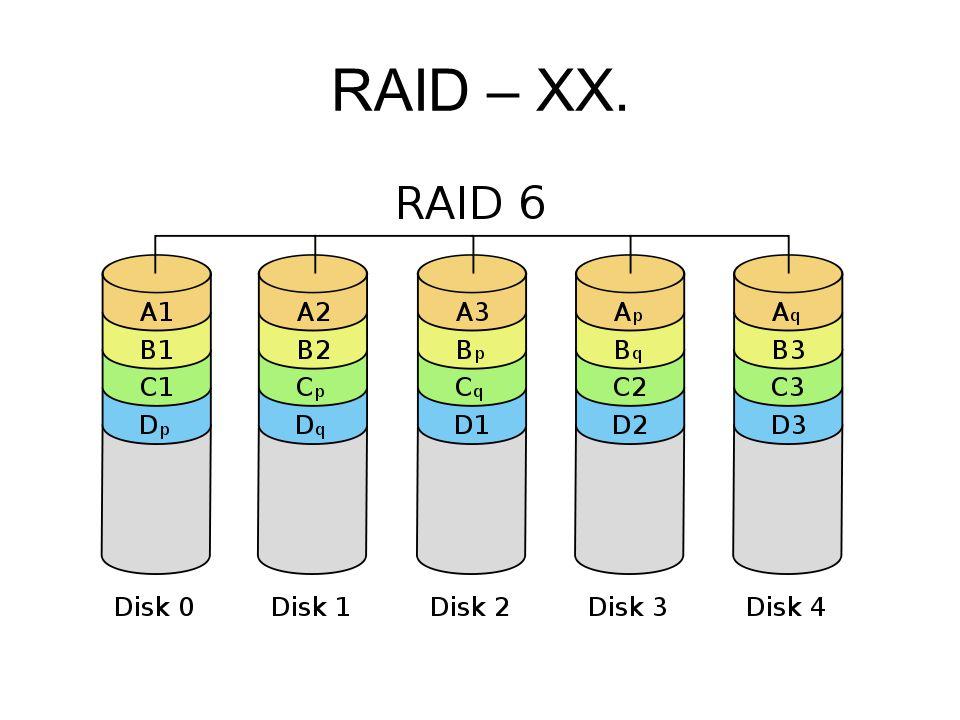 RAID – XX.