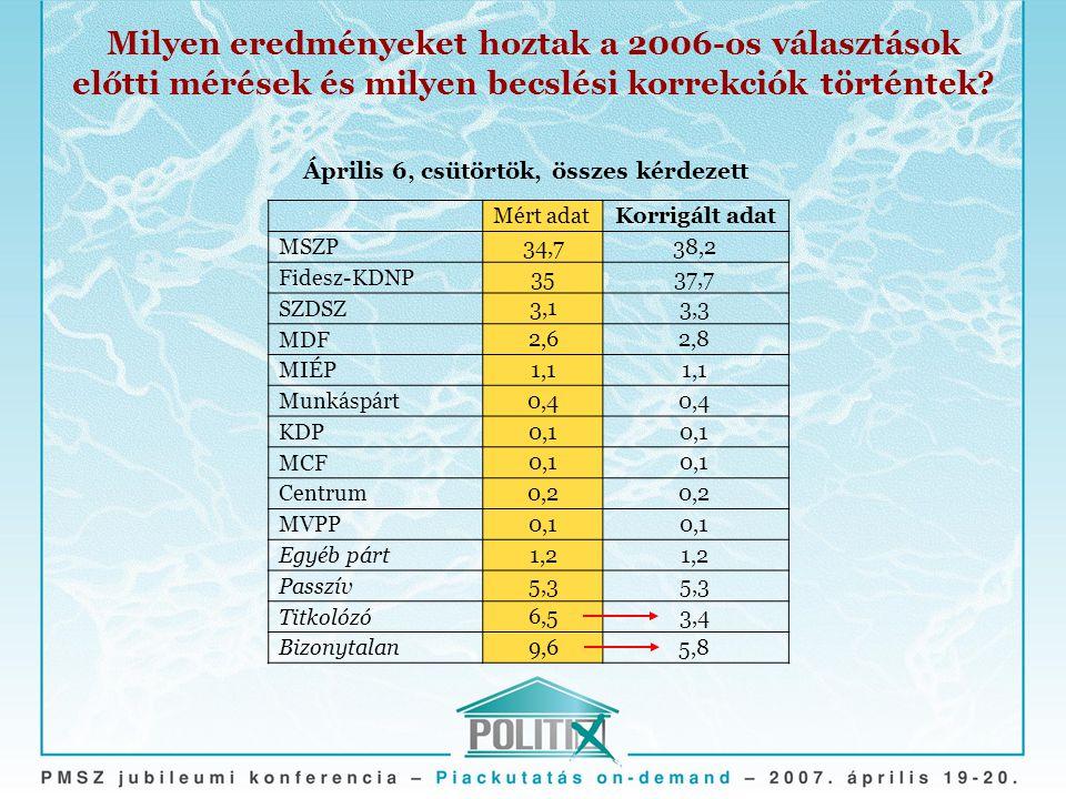 Milyen eredményeket hoztak a 2006-os választások előtti mérések és milyen becslési korrekciók történtek? Mért adatKorrigált adat MSZP Fidesz-KDNP SZDS