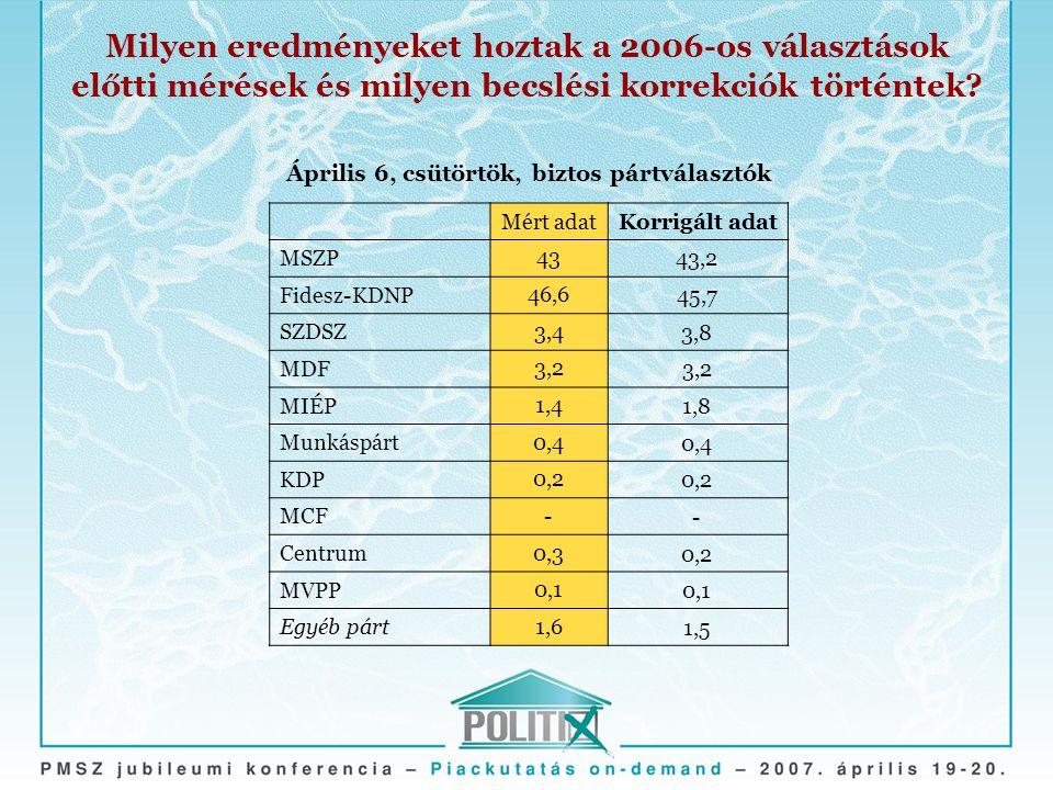 Milyen eredményeket hoztak a 2006-os választások előtti mérések és milyen becslési korrekciók történtek.