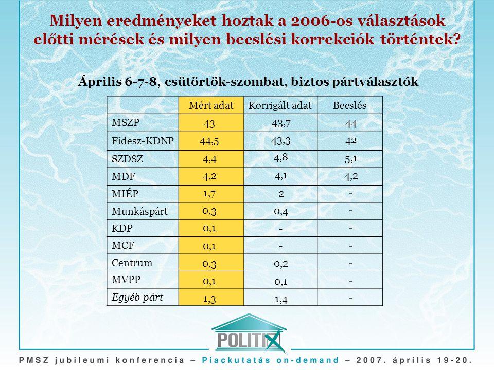 Milyen eredményeket hoztak a 2006-os választások előtti mérések és milyen becslési korrekciók történtek? Mért adatKorrigált adatBecslés MSZP Fidesz-KD