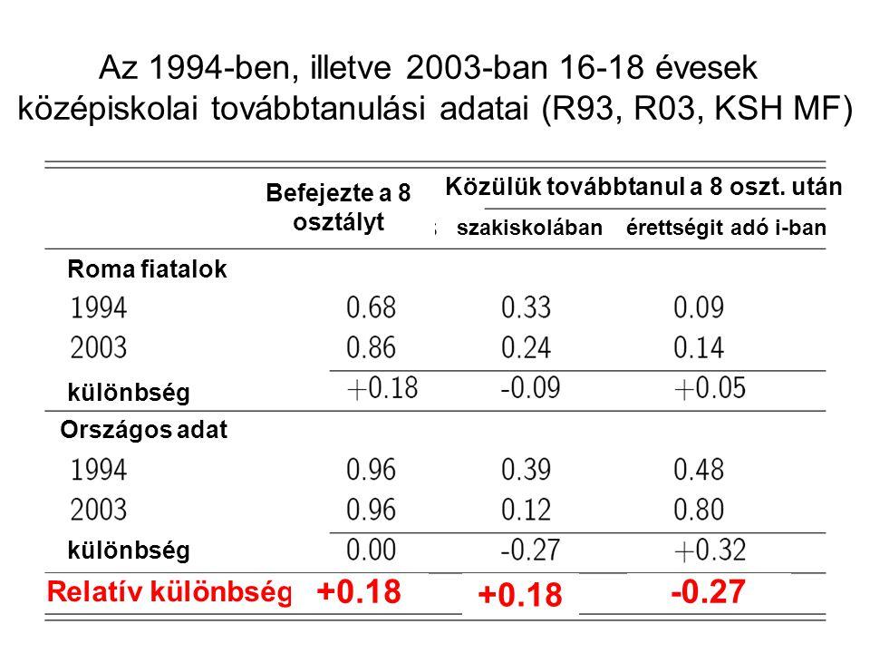 Relatív különbség különbség Országos adat különbség Roma fiatalok Befejezte a 8 osztályt Közülük továbbtanul a 8 oszt. után szakiskolábanérettségit ad