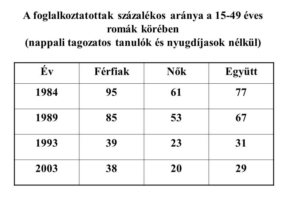 ÉvFérfiakNőkEgyütt 1984956177 1989855367 1993392331 2003382029 A foglalkoztatottak százalékos aránya a 15-49 éves romák körében (nappali tagozatos tan