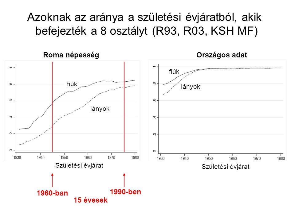 Születési évjárat Roma népességOrszágos adat lányok Azoknak az aránya a születési évjáratból, akik befejezték a 8 osztályt (R93, R03, KSH MF) fiúk lán