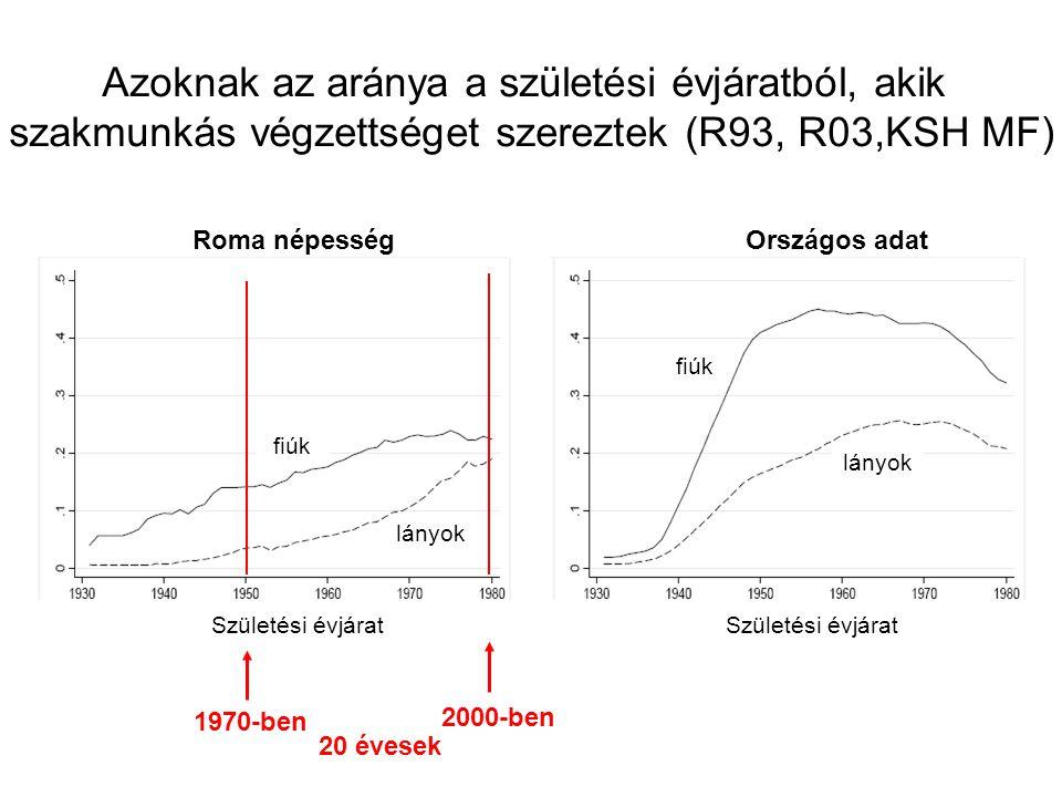 Születési évjárat Azoknak az aránya a születési évjáratból, akik szakmunkás végzettséget szereztek (R93, R03,KSH MF) Roma népességOrszágos adat fiúk 1