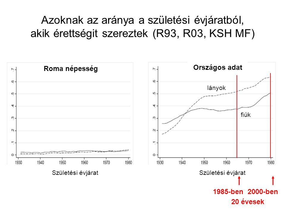 Azoknak az aránya a születési évjáratból, akik érettségit szereztek (R93, R03, KSH MF) Roma népesség Országos adat fiúk lányok Születési évjárat 1985-