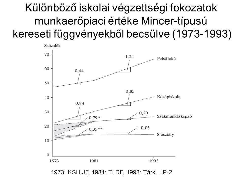 Különböző iskolai végzettségi fokozatok munkaerőpiaci értéke Mincer-típusú kereseti függvényekből becsülve (1973-1993) 1973: KSH JF, 1981: TI RF, 1993