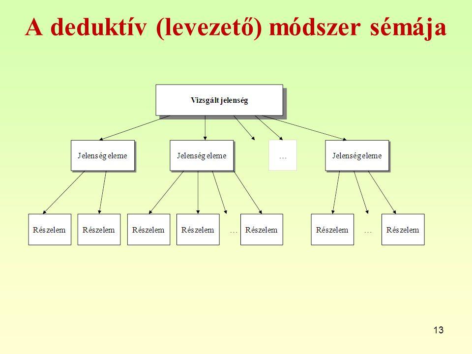 A deduktív (levezető) módszer sémája 13
