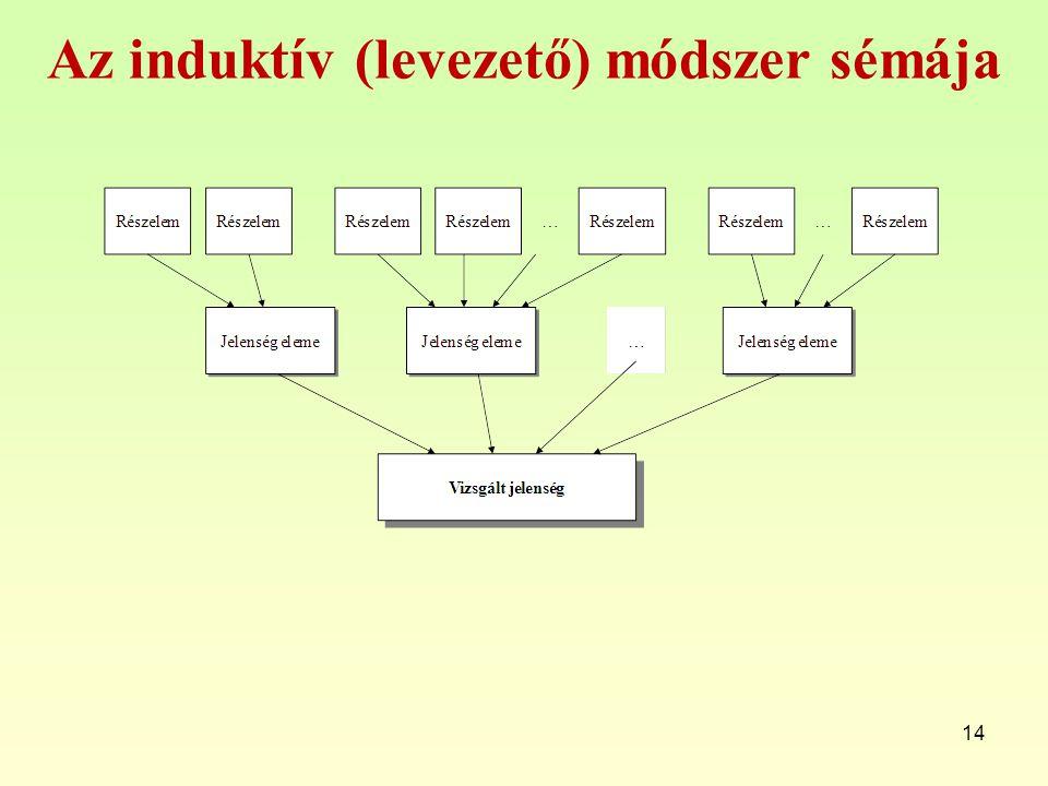 Az induktív (levezető) módszer sémája 14