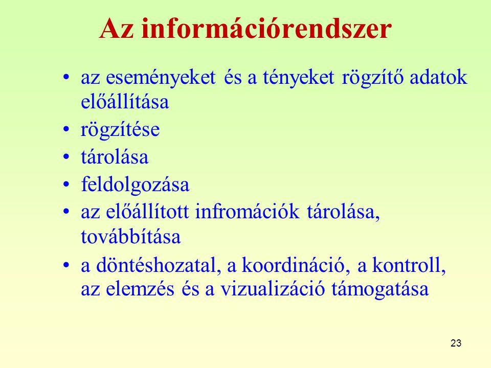 23 Az információrendszer az eseményeket és a tényeket rögzítő adatok előállítása rögzítése tárolása feldolgozása az előállított infromációk tárolása, továbbítása a döntéshozatal, a koordináció, a kontroll, az elemzés és a vizualizáció támogatása