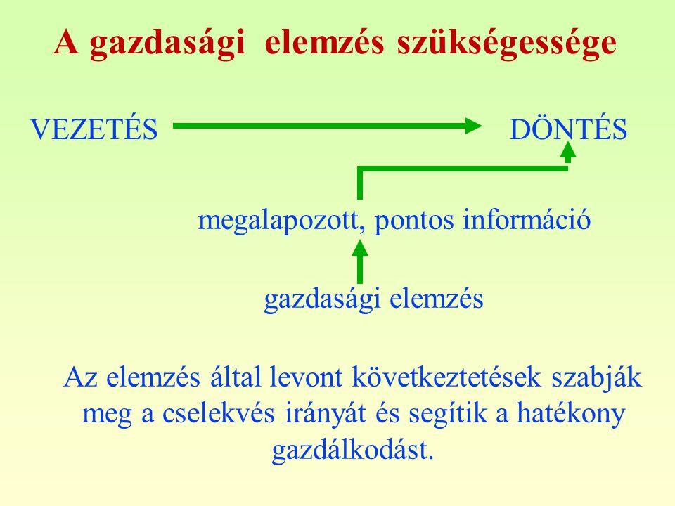 A gazdasági elemzés szükségessége VEZETÉS DÖNTÉS megalapozott, pontos információ gazdasági elemzés Az elemzés által levont következtetések szabják meg