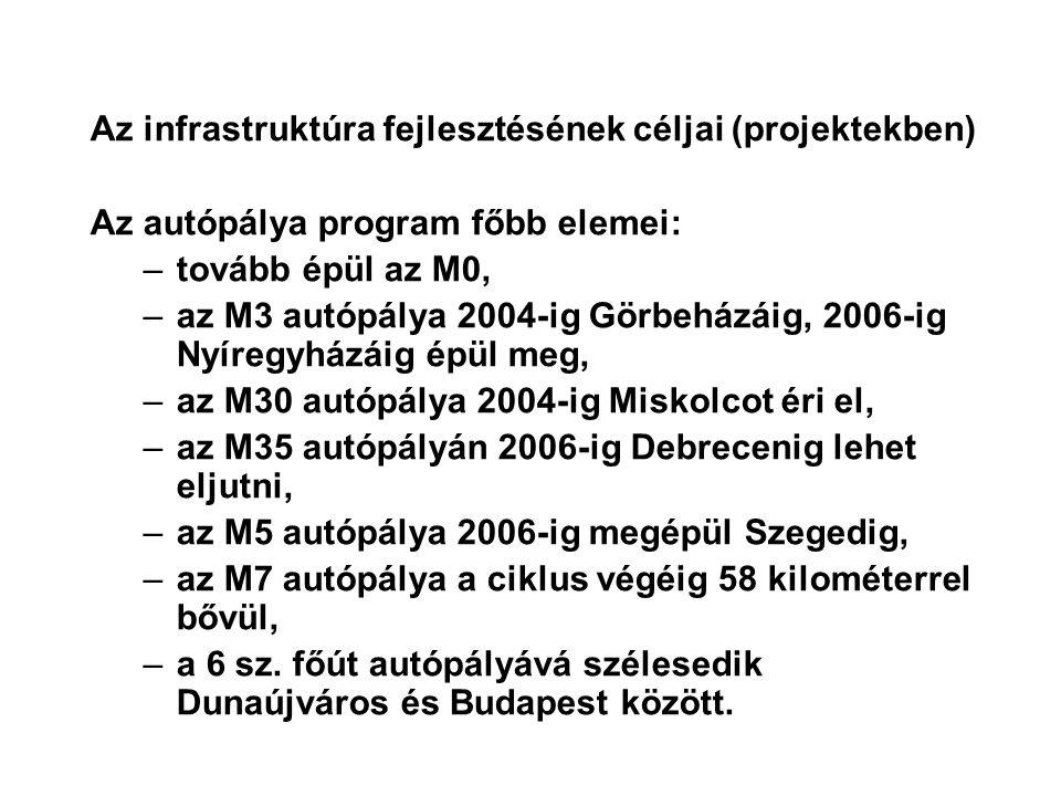 Az infrastruktúra fejlesztésének céljai (projektekben) Az autópálya program főbb elemei: –tovább épül az M0, –az M3 autópálya 2004-ig Görbeházáig, 2006-ig Nyíregyházáig épül meg, –az M30 autópálya 2004-ig Miskolcot éri el, –az M35 autópályán 2006-ig Debrecenig lehet eljutni, –az M5 autópálya 2006-ig megépül Szegedig, –az M7 autópálya a ciklus végéig 58 kilométerrel bővül, –a 6 sz.