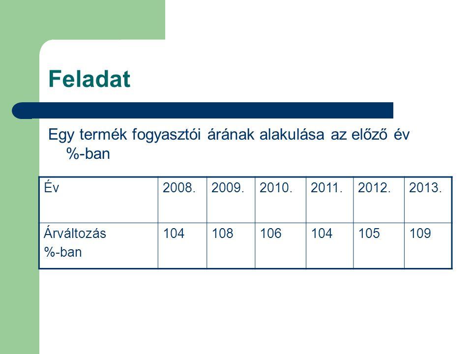 Feladat Egy termék fogyasztói árának alakulása az előző év %-ban Év2008.2009.2010.2011.2012.2013.
