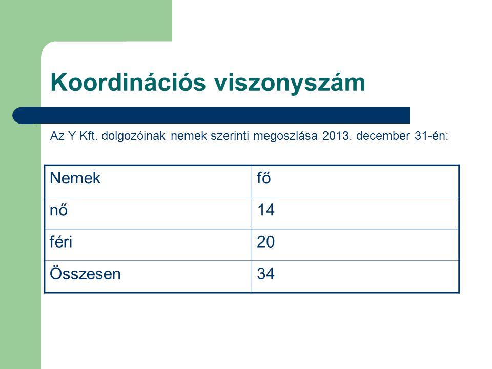 Koordinációs viszonyszám Az Y Kft.dolgozóinak nemek szerinti megoszlása 2013.