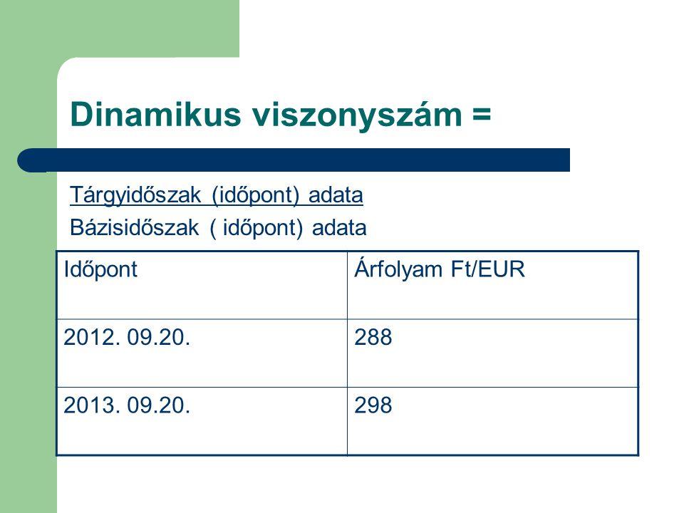Dinamikus viszonyszám = Tárgyidőszak (időpont) adata Bázisidőszak ( időpont) adata IdőpontÁrfolyam Ft/EUR 2012.