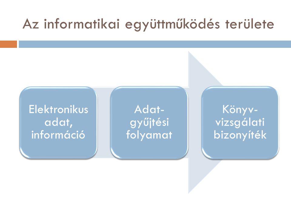 Az informatikai együttműködés területe Elektronikus adat, információ Adat- gyűjtési folyamat Könyv- vizsgálati bizonyíték
