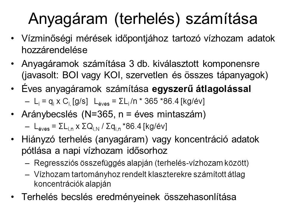 Idősor elemzés Felhasználandó adatok: –Vízminőségi adatok elemzése hosszabb időszakra (javasolt: 1985-2006, minimum 3 év: 2004-2006) –A minősítésnél használt komponensekből 3 kiválasztása (oxigén háztartás és szerves anyagok, növényi tápanyagok, szervetlen kémiai és fizikai jellemzők) Vizsgálatok (opcionális, minimum kétféle elemzés): –Grafikus elemzés (éves átlagok felrajzolása idősorban – hosszú adatsorra, éven belüli változások – rövid adatsorra) –Trend vizsgálat (kimutatható-e trend jellegű változás, van-e törés az adatsorban, ennek lehetséges magyarázata) –Korreláció, autokorreláció vizsgálata (van-e összefüggés a vízminőségi változók között?) –Periodicitás vizsgálata (évszakos változások)