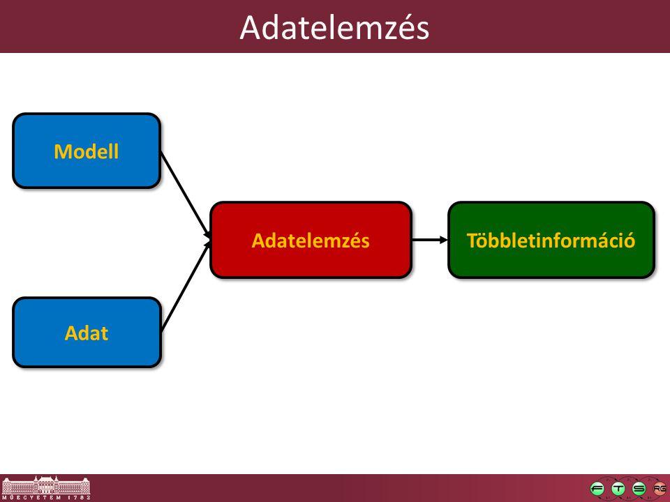 Adatok  Adat: nyers tények o Numerikus érték, szöveg, görbe, 2D kép, …  Többváltozós adat(készlet), multivariate data: o Mérések, megfigyelések, válaszok sokasága kiválasztott változók egy készletén  Többváltozós adatelemzésben tipikusan: táblák o data matrix, data array, data frame, spreadsheet… o .
