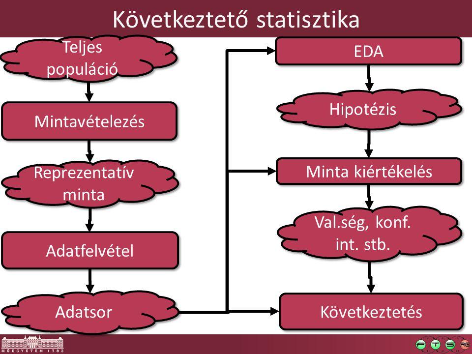 Következtető statisztika Mintavételezés Minta kiértékelés Adatfelvétel Teljes populáció Reprezentatív minta EDA Hipotézis Val.ség, konf. int. stb. Köv