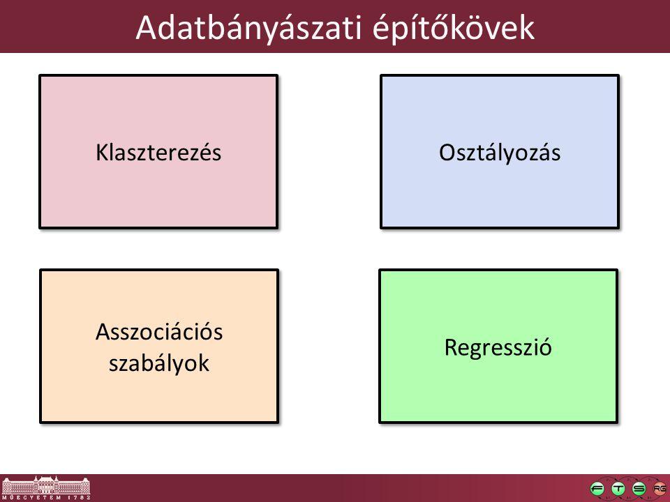 Adatbányászati építőkövek Asszociációs szabályok Regresszió Klaszterezés Osztályozás