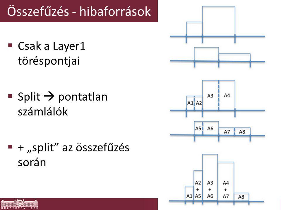 """Összefűzés - hibaforrások  Csak a Layer1 töréspontjai  Split  pontatlan számlálók  + """"split"""" az összefűzés során"""