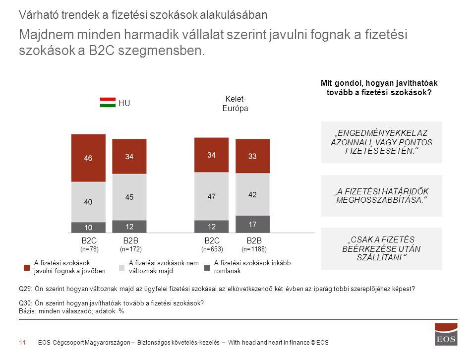 Majdnem minden harmadik vállalat szerint javulni fognak a fizetési szokások a B2C szegmensben. EOS Cégcsoport Magyarországon – Biztonságos követelés-k