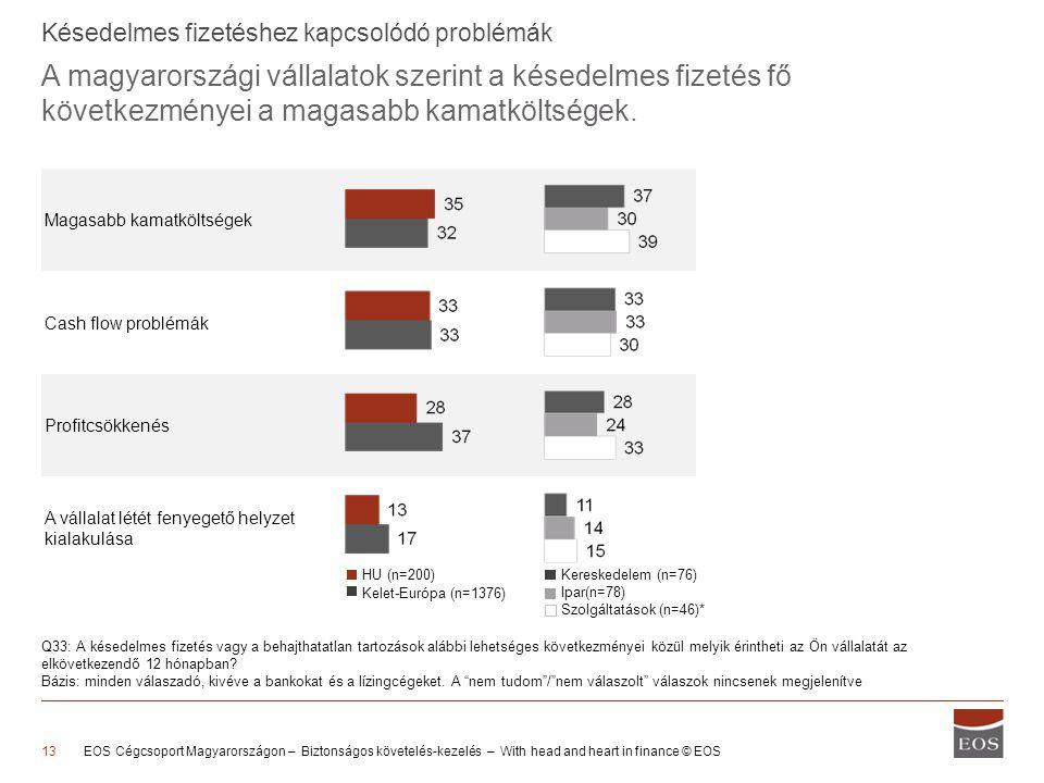 A magyarországi vállalatok szerint a késedelmes fizetés fő következményei a magasabb kamatköltségek.