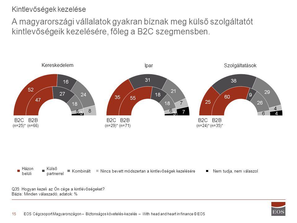 A magyarországi vállalatok gyakran bíznak meg külső szolgáltatót kintlevőségeik kezelésére, főleg a B2C szegmensben.