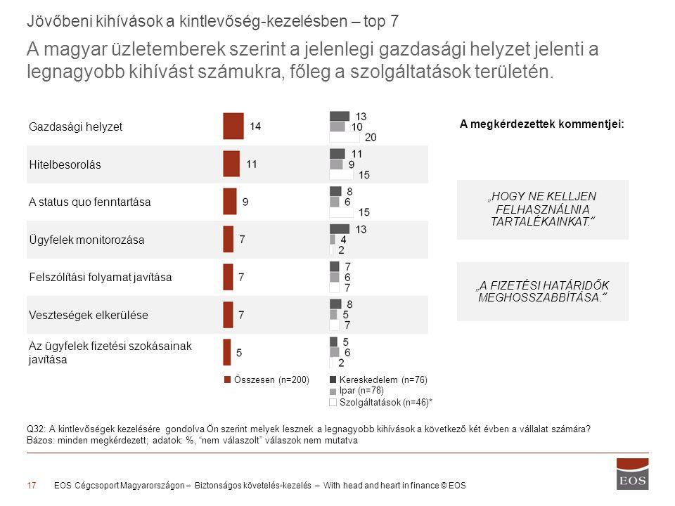 Gazdasági helyzet Hitelbesorolás A status quo fenntartása Ügyfelek monitorozása Felszólítási folyamat javítása Veszteségek elkerülése Az ügyfelek fizetési szokásainak javítása A magyar üzletemberek szerint a jelenlegi gazdasági helyzet jelenti a legnagyobb kihívást számukra, főleg a szolgáltatások területén.