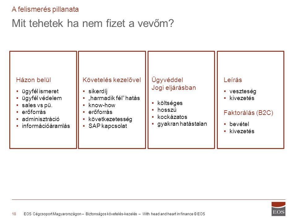 Mit tehetek ha nem fizet a vevőm? EOS Cégcsoport Magyarországon – Biztonságos követelés-kezelés – With head and heart in finance © EOS18 A felismerés