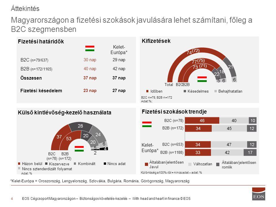 B2C (n=78) B2B (n=172) B2C (n=637) B2B (n=1165) A magyarországi fizetési határidők nagyjából megegyeznek a regionális átlaggal Biztosított fizetési határidők Kelet-Európa HU 30 40 29 42 Fizetési határidő Nap Különbség a 100%-tól = egyéb/nincs adat Q10: Kérjük adja meg a cége által leggyakrabban biztosított fizetési határidőt Bázis: Minden válaszadó, kivéve a bankok és lízingcégek; adat: % Összesen 37 Összesen 37 0 nap14 nap30 nap60 nap EOS Cégcsoport Magyarországon – Biztonságos követelés-kezelés – With head and heart in finance © EOS5