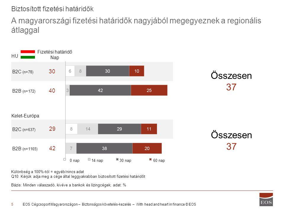 B2C (n=78) B2B (n=172) B2C (n=637) B2B (n=1165) A magyarországi fizetési határidők nagyjából megegyeznek a regionális átlaggal Biztosított fizetési ha
