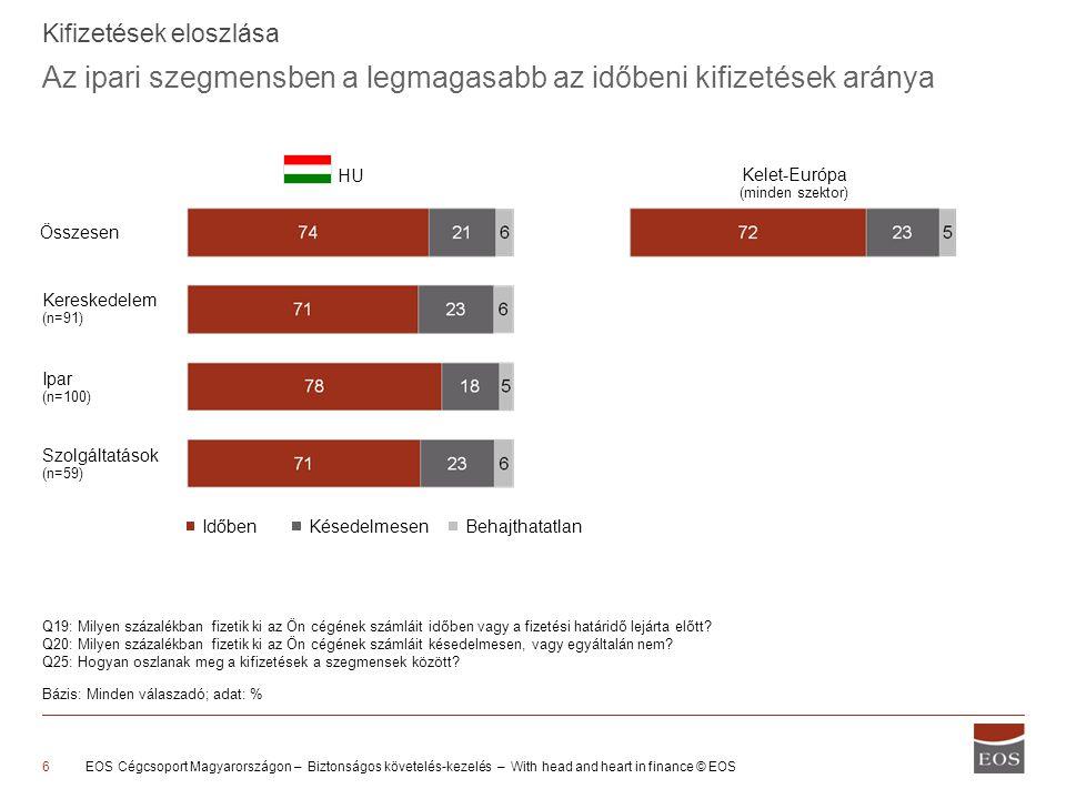 Az ipari szegmensben a legmagasabb az időbeni kifizetések aránya EOS Cégcsoport Magyarországon – Biztonságos követelés-kezelés – With head and heart in finance © EOS6 Kifizetések eloszlása HU Szolgáltatások (n=59) Kereskedelem (n=91) Ipar (n=100) IdőbenKésedelmesenBehajthatatlan Q19: Milyen százalékban fizetik ki az Ön cégének számláit időben vagy a fizetési határidő lejárta előtt.