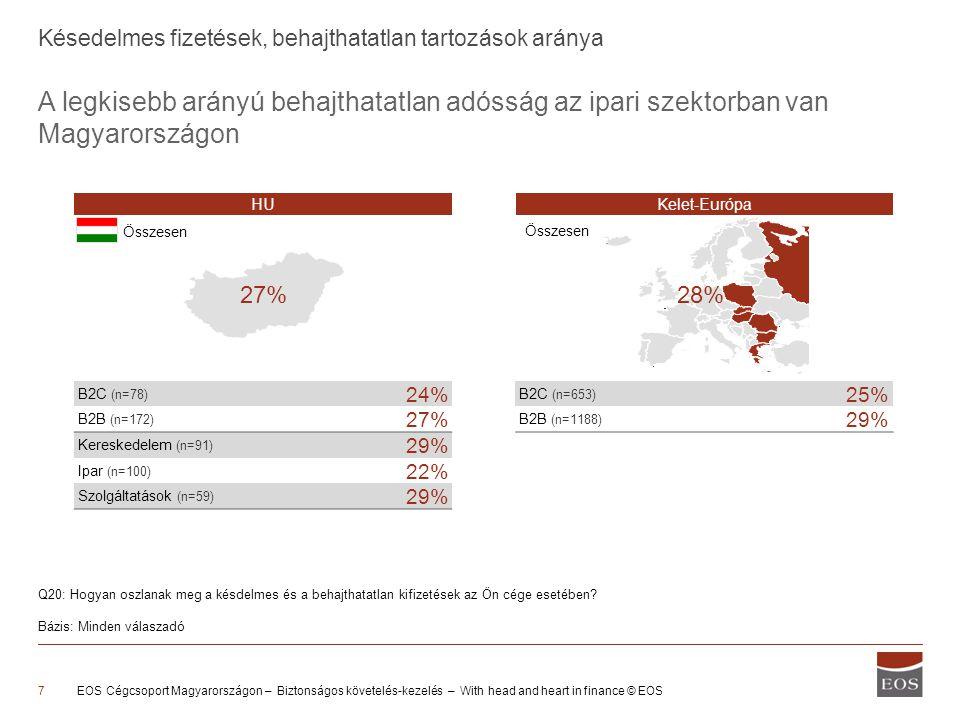 EOS Cégcsoport Magyarországon – Biztonságos követelés-kezelés – With head and heart in finance © EOS7 Késedelmes fizetések, behajthatatlan tartozások